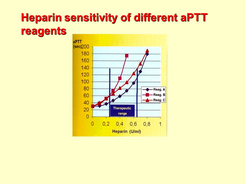 Heparin sensitivity of different aPTT reagents