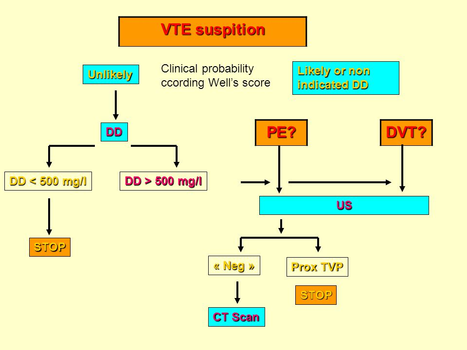 VTE suspition Unlikely Likely or non indicated DD DD DD < 500 mg/l DD > 500 mg/l STOP CT Scan PE?DVT?US STOP « Neg » Prox TVP Clinical probability cco