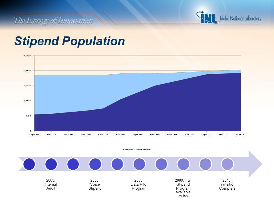 Stipend Population 2005: Internal Audit 2006: Voice Stipend 2008: Data Pilot Program 2009: Full Stipend Program available to lab 2010: Transition Comp