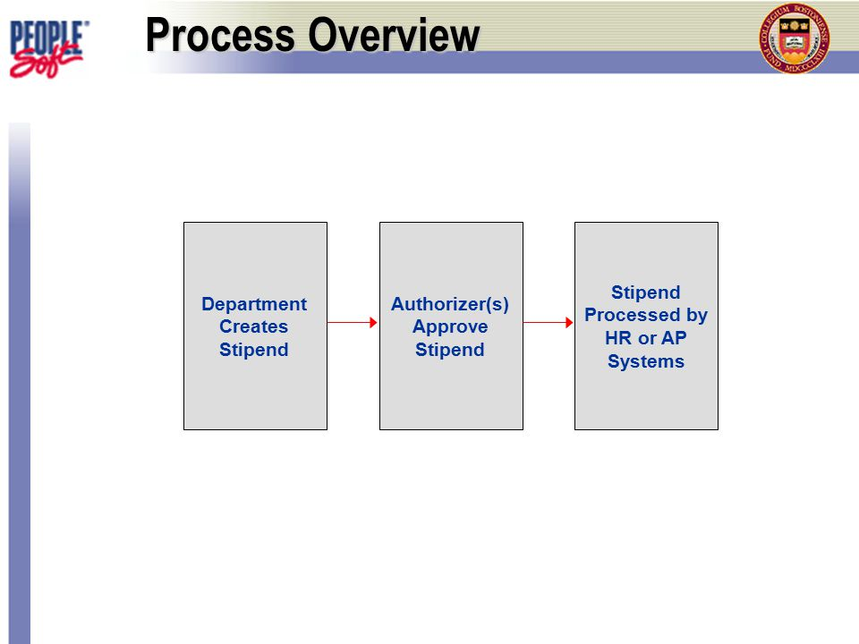 Process Overview Department Creates Stipend Authorizer(s) Approve Stipend Stipend Processed by HR or AP Systems
