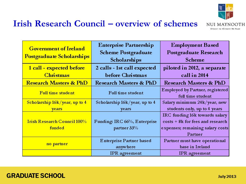 GRADUATE SCHOOL July 2013 Irish Research Council – overview of schemes