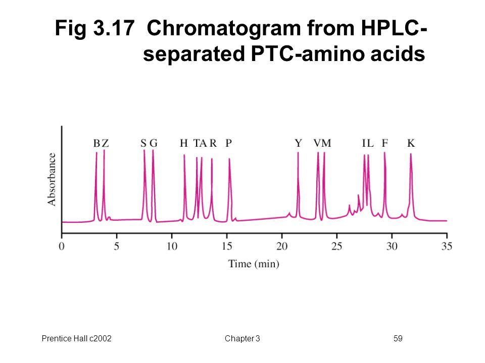 Prentice Hall c2002Chapter 359 Fig 3.17 Chromatogram from HPLC- separated PTC-amino acids