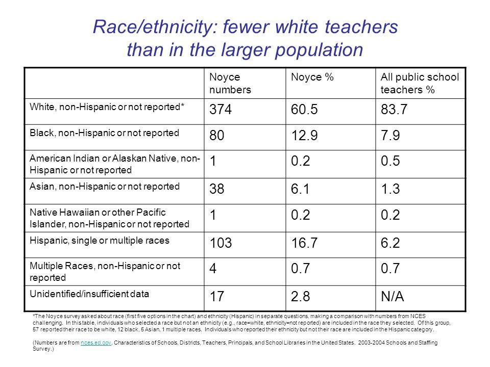 Noyce numbers Noyce %All public school teachers % White, non-Hispanic or not reported* 37460.583.7 Black, non-Hispanic or not reported 8012.97.9 American Indian or Alaskan Native, non- Hispanic or not reported 10.20.5 Asian, non-Hispanic or not reported 386.11.3 Native Hawaiian or other Pacific Islander, non-Hispanic or not reported 10.2 Hispanic, single or multiple races 10316.76.2 Multiple Races, non-Hispanic or not reported 40.7 Unidentified/insufficient data 172.8N/A *The Noyce survey asked about race (first five options in the chart) and ethnicity (Hispanic) in separate questions, making a comparison with numbers from NCES challenging.