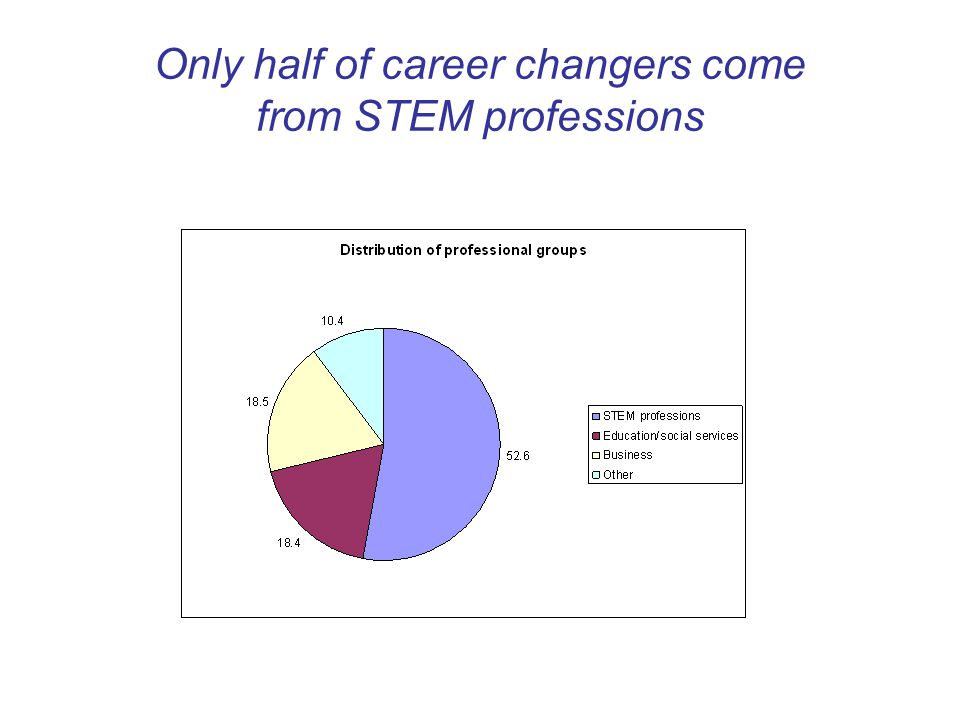 Only half of career changers come from STEM professions