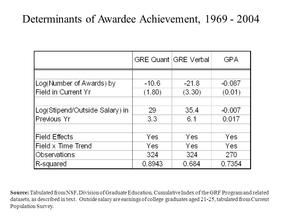 Determinants of Awardee Achievement, 1969 - 2004 Source: Tabulated from NSF, Division of Graduate Education, Cumulative Index of the GRF Program and related datasets, as described in text.