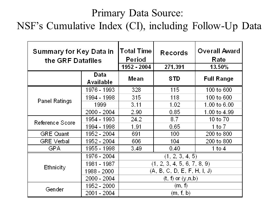 Primary Data Source: NSF's Cumulative Index (CI), including Follow-Up Data