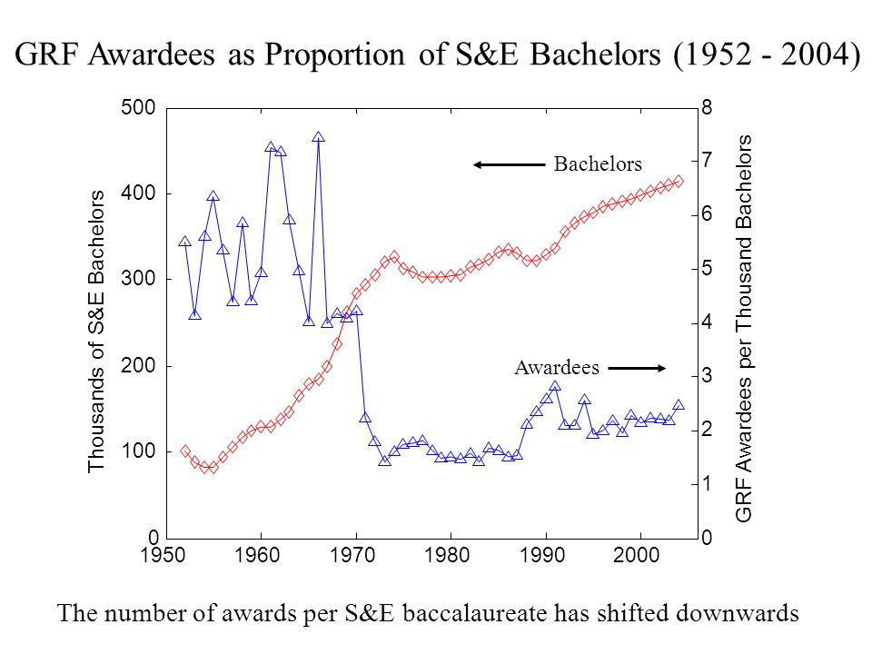 The number of awards per S&E baccalaureate has shifted downwards GRF Awardees as Proportion of S&E Bachelors (1952 - 2004)
