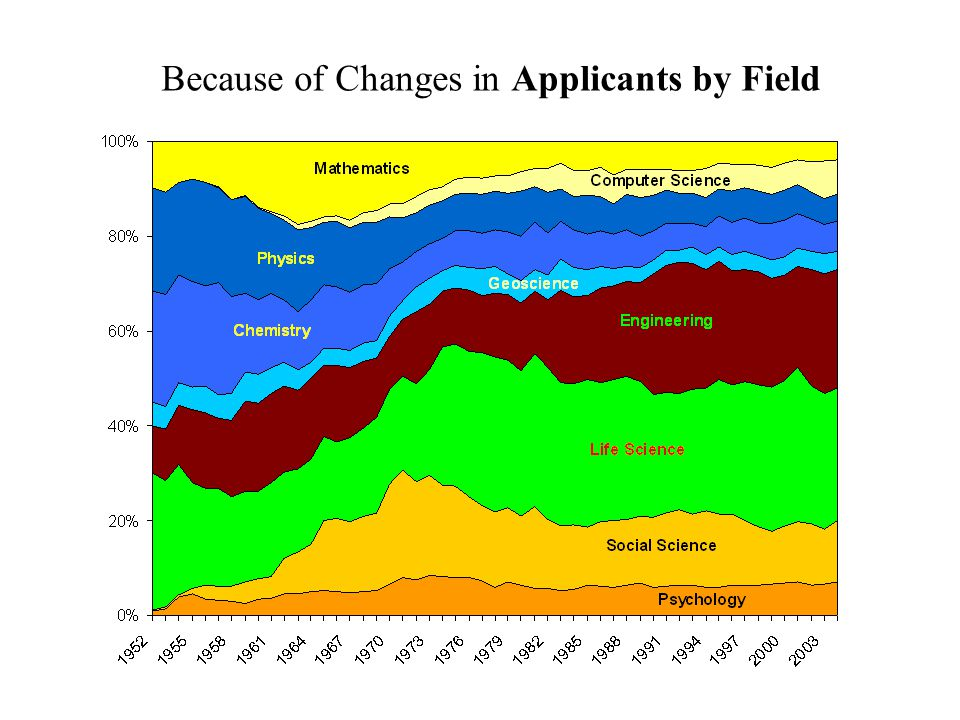 Because of Changes in Applicants by Field