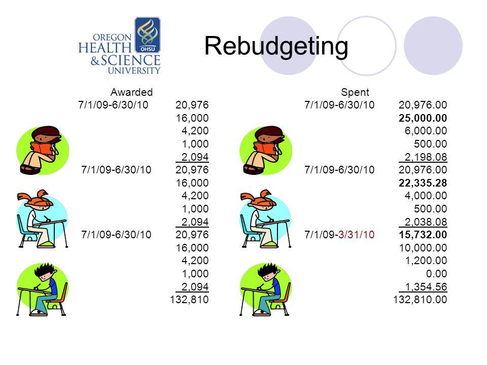 Rebudgeting Awarded 7/1/09-6/30/10 20,976 16,000 4,200 1,000 2,094 7/1/09-6/30/10 20,976 16,000 4,200 1,000 2,094 7/1/09-6/30/10 20,976 16,000 4,200 1