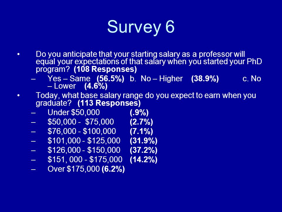 Survey 6 Do you anticipate that your starting salary as a professor will equal your expectations of that salary when you started your PhD program.
