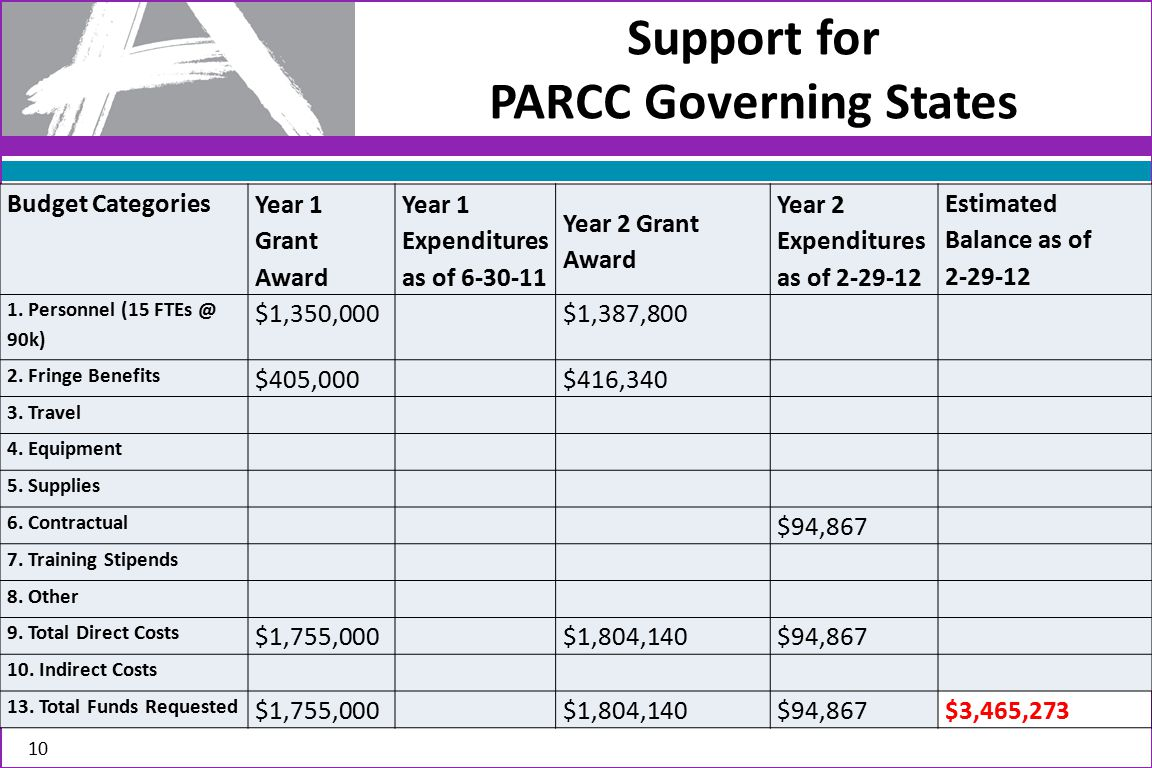 Support for PARCC Governing States 10 Budget Categories Year 1 Grant Award Year 1 Expenditures as of 6-30-11 Year 2 Grant Award Year 2 Expenditures as