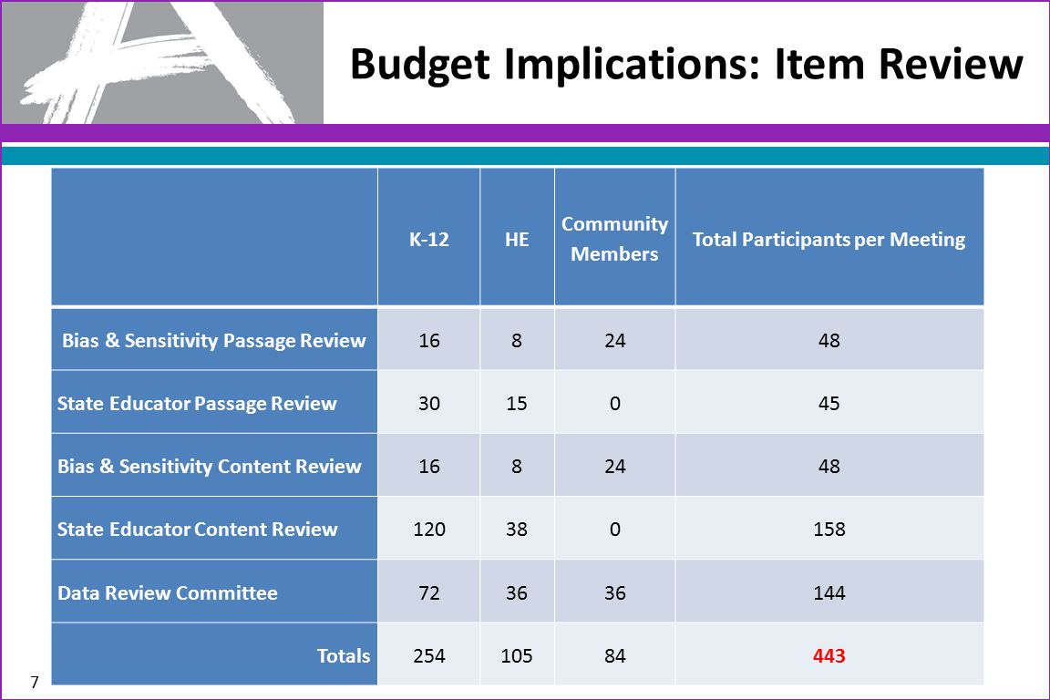 Budget Implications: Item Review 7 K-12HE Community Members Total Participants per Meeting Bias & Sensitivity Passage Review1682448 State Educator Pas