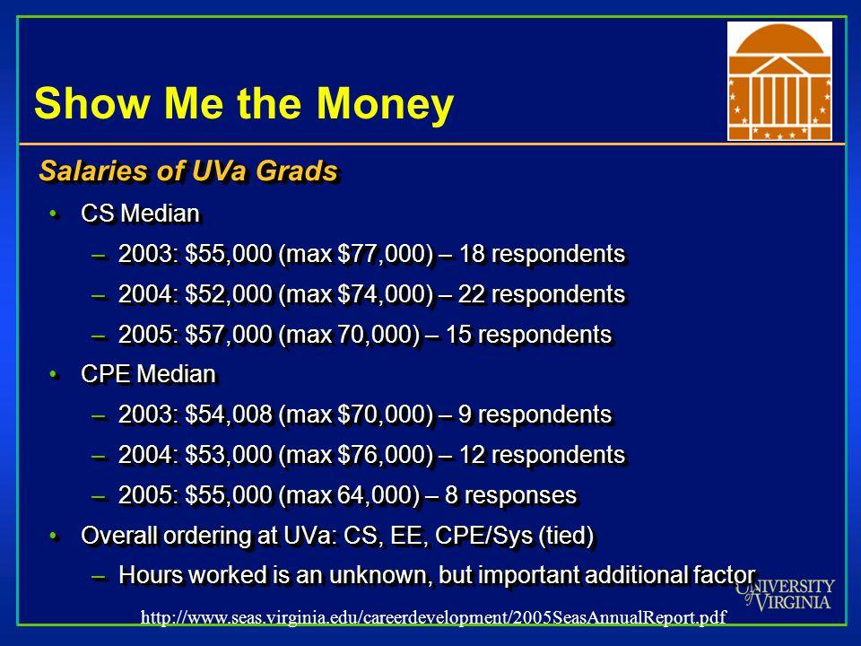 Show Me the Money Salaries of UVa Grads CS MedianCS Median –2003: $55,000 (max $77,000) – 18 respondents –2004: $52,000 (max $74,000) – 22 respondents –2005: $57,000 (max 70,000) – 15 respondents CPE MedianCPE Median –2003: $54,008 (max $70,000) – 9 respondents –2004: $53,000 (max $76,000) – 12 respondents –2005: $55,000 (max 64,000) – 8 responses Overall ordering at UVa: CS, EE, CPE/Sys (tied)Overall ordering at UVa: CS, EE, CPE/Sys (tied) –Hours worked is an unknown, but important additional factor Salaries of UVa Grads CS MedianCS Median –2003: $55,000 (max $77,000) – 18 respondents –2004: $52,000 (max $74,000) – 22 respondents –2005: $57,000 (max 70,000) – 15 respondents CPE MedianCPE Median –2003: $54,008 (max $70,000) – 9 respondents –2004: $53,000 (max $76,000) – 12 respondents –2005: $55,000 (max 64,000) – 8 responses Overall ordering at UVa: CS, EE, CPE/Sys (tied)Overall ordering at UVa: CS, EE, CPE/Sys (tied) –Hours worked is an unknown, but important additional factor http://www.seas.virginia.edu/careerdevelopment/2005SeasAnnualReport.pdf