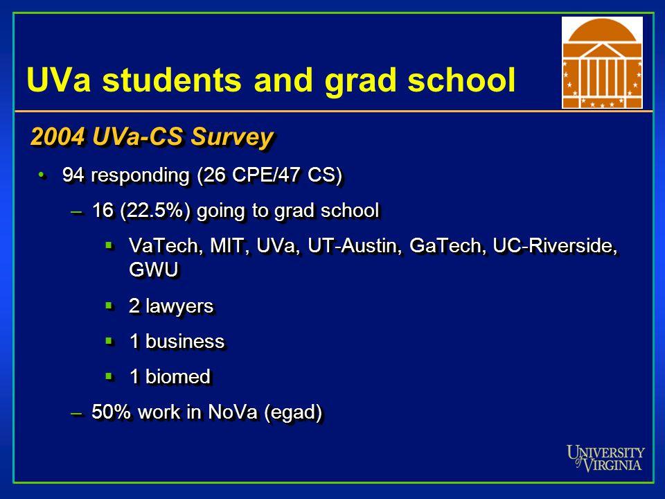 UVa students and grad school 2004 UVa-CS Survey 94 responding (26 CPE/47 CS)94 responding (26 CPE/47 CS) –16 (22.5%) going to grad school  VaTech, MIT, UVa, UT-Austin, GaTech, UC-Riverside, GWU  2 lawyers  1 business  1 biomed –50% work in NoVa (egad) 2004 UVa-CS Survey 94 responding (26 CPE/47 CS)94 responding (26 CPE/47 CS) –16 (22.5%) going to grad school  VaTech, MIT, UVa, UT-Austin, GaTech, UC-Riverside, GWU  2 lawyers  1 business  1 biomed –50% work in NoVa (egad)