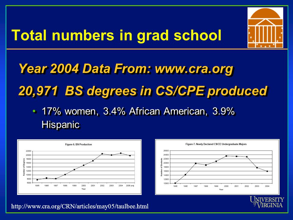 Total numbers in grad school Year 2004 Data From: www.cra.org 20,971 BS degrees in CS/CPE produced 17% women, 3.4% African American, 3.9% Hispanic17%
