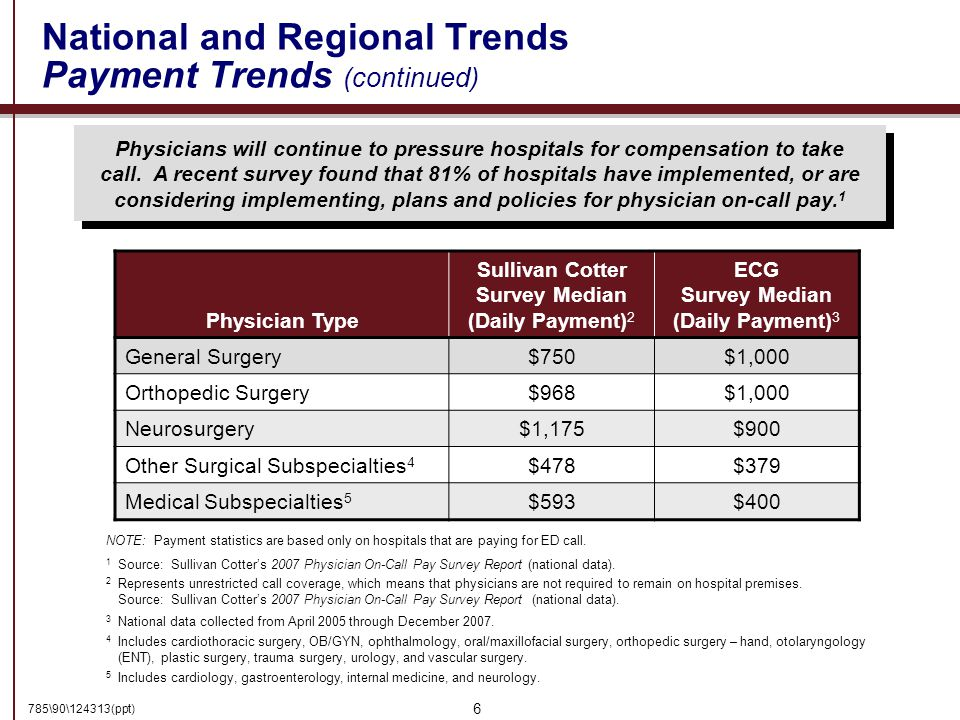 785\90\124313(ppt) 6 National and Regional Trends Payment Trends (continued) Physician Type Sullivan Cotter Survey Median (Daily Payment) 2 ECG Survey Median (Daily Payment) 3 General Surgery$750$1,000 Orthopedic Surgery$968$1,000 Neurosurgery$1,175$900 Other Surgical Subspecialties 4 $478$379 Medical Subspecialties 5 $593$400 2 Represents unrestricted call coverage, which means that physicians are not required to remain on hospital premises.