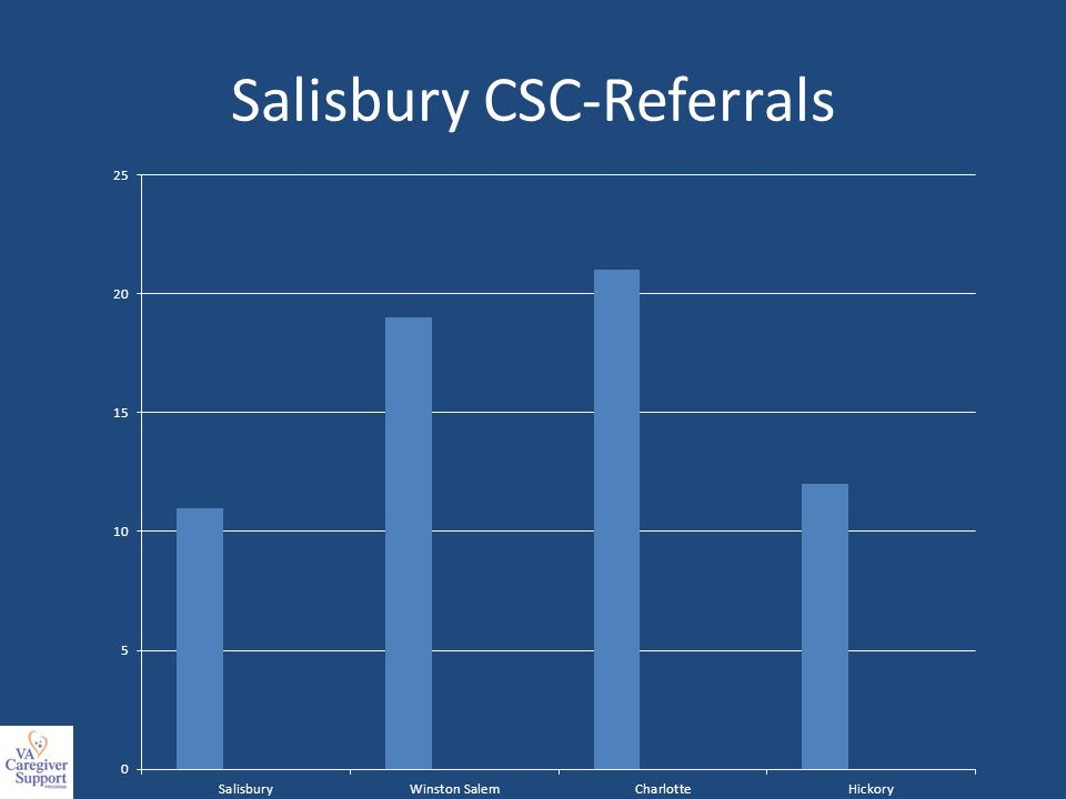 Salisbury CSC-Referrals