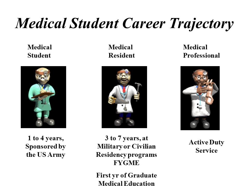 Medical Student Career Trajectory Medical Student Medical Resident Medical Professional 1 to 4 years, Sponsored by the US Army 3 to 7 years, at Military or Civilian Residency programs FYGME First yr of Graduate Medical Education Active Duty Service