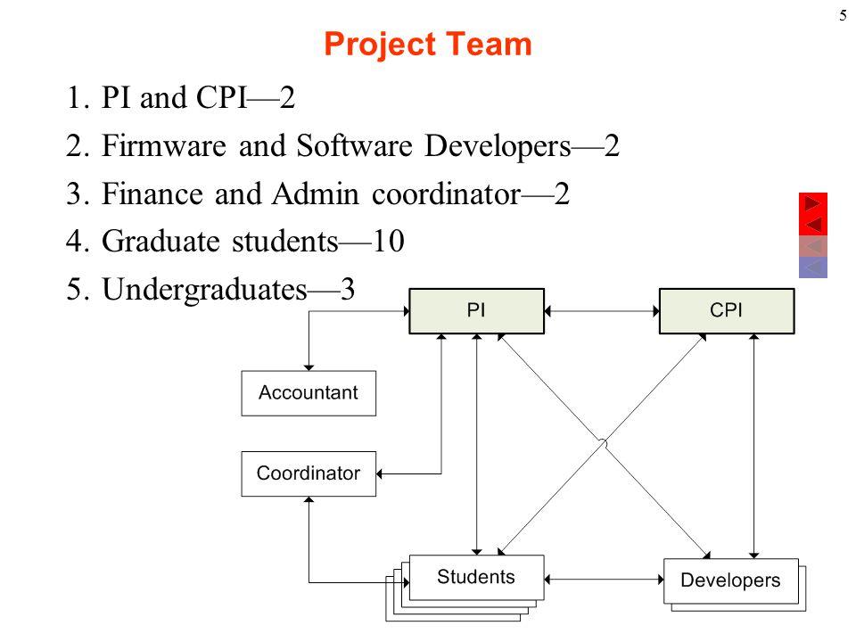 6 Project Team Coordination KIET—COE, COCIS etc.