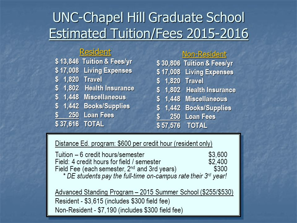 UNC-Chapel Hill Graduate School Estimated Tuition/Fees 2015-2016 Resident $ 13,846 Tuition & Fees/yr $ 17,008 Living Expenses $ 1,820 Travel $ 1,802Health Insurance $ 1,448 Miscellaneous $ 1,442 Books/Supplies $ 250 Loan Fees $ 37,616 TOTAL Non-Resident $ 30,806 Tuition & Fees/yr $ 17,008 Living Expenses $ 1,820 Travel $ 1,802Health Insurance $ 1,448 Miscellaneous $ 1,442 Books/Supplies $ 250 Loan Fees $ 57,576 TOTAL Distance Ed.