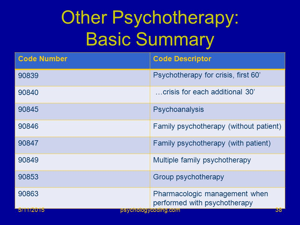 Other Psychotherapy: Basic Summary Code NumberCode Descriptor 90839Psychotherapy for crisis, first 60' 90840 …crisis for each additional 30' 90845Psyc