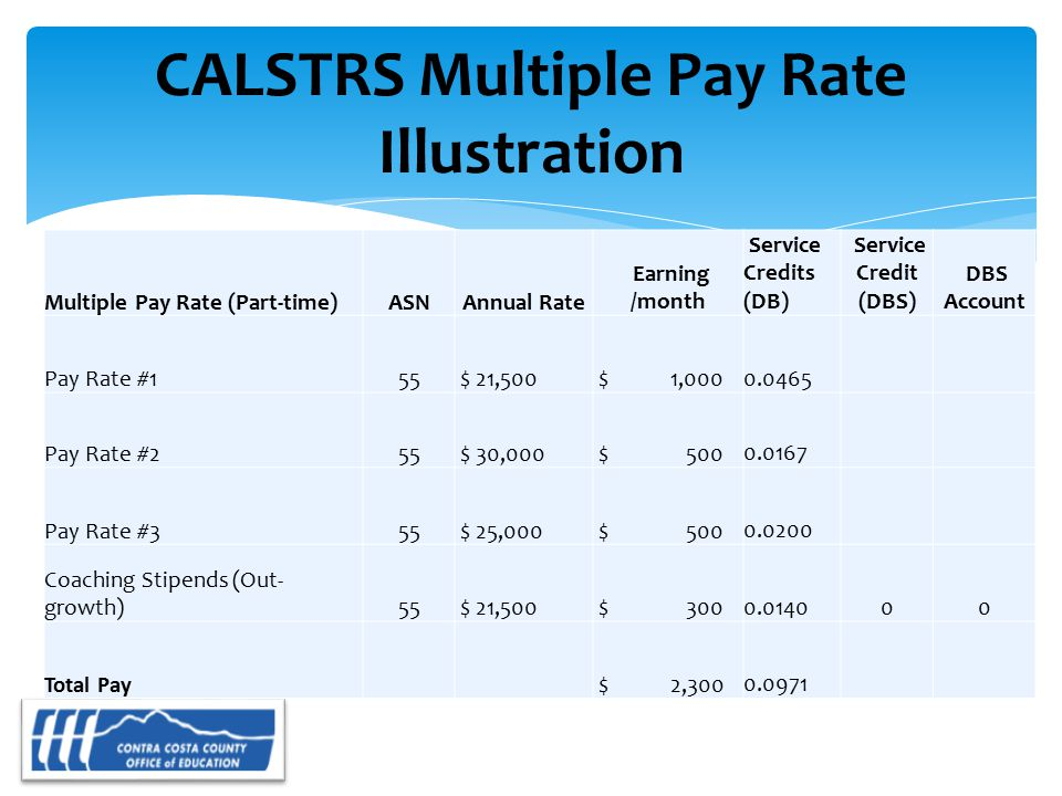 CALSTRS Multiple Pay Rate Illustration Multiple Pay Rate (Part-time)ASNAnnual Rate Earning /month Service Credits (DB) Service Credit (DBS) DBS Account Pay Rate #155 $ 21,500 $ 1,000 0.0465 Pay Rate #255 $ 30,000 $ 500 0.0167 Pay Rate #355 $ 25,000 $ 500 0.0200 Coaching Stipends (Out- growth)55 $ 21,500 $ 300 0.014000 Total Pay $ 2,300 0.0971