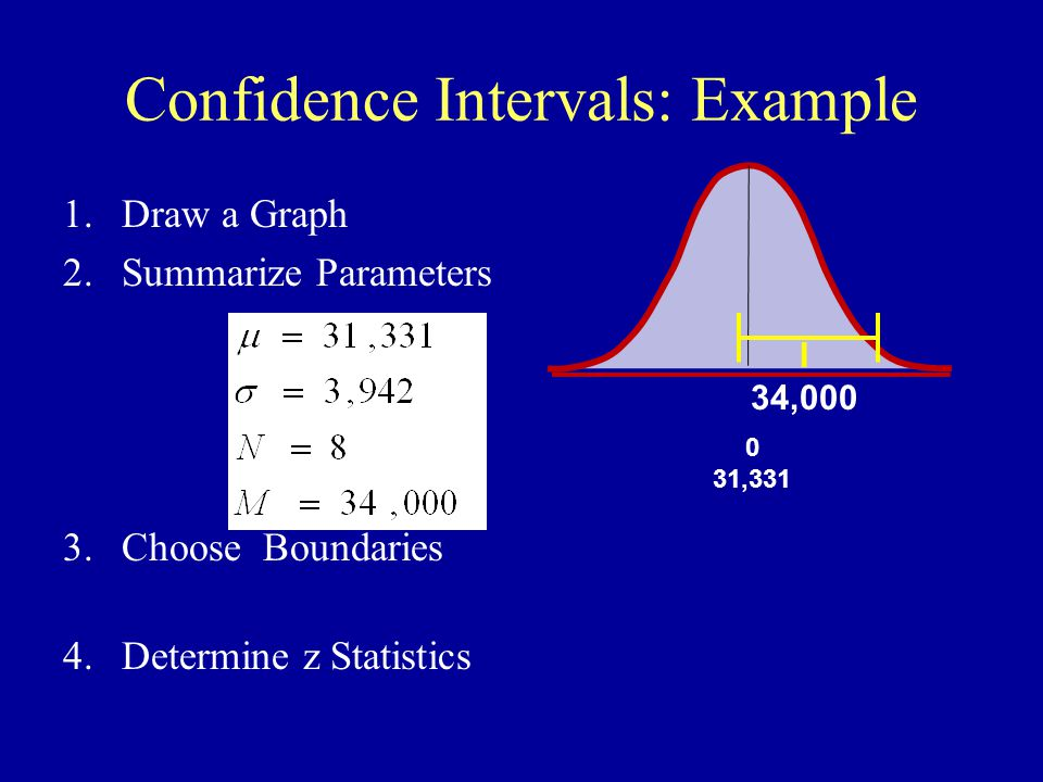 Figure 12-3: A 95% Confidence Interval, Part II