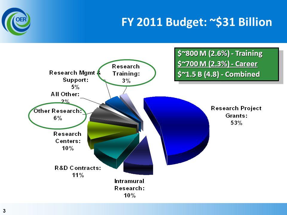 33 $~800 M (2.6%) - Training $~700 M (2.3%) - Career $~1.5 B (4.8) - Combined $~800 M (2.6%) - Training $~700 M (2.3%) - Career $~1.5 B (4.8) - Combined FY 2011 Budget: ~$31 Billion
