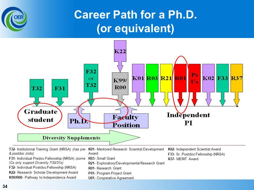 34 Career Path for a Ph.D.