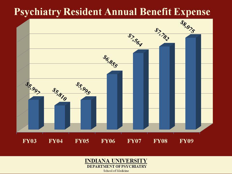 INDIANA UNIVERSITY DEPARTMENT OF PSYCHIATRY School of Medicine