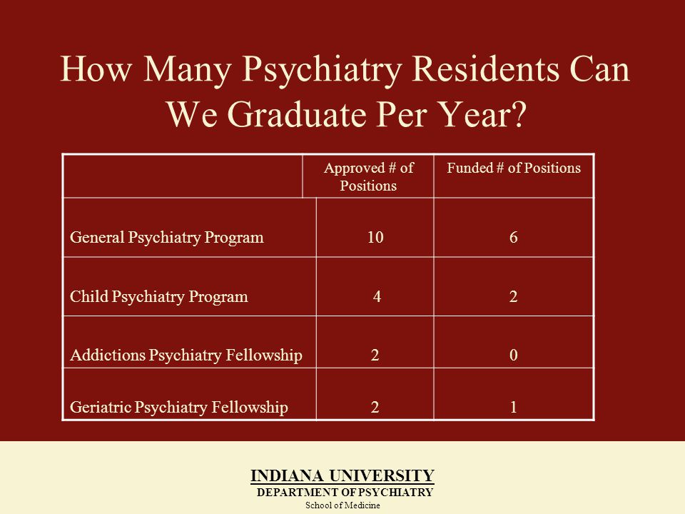 How Many Psychiatry Residents Can We Graduate Per Year? INDIANA UNIVERSITY DEPARTMENT OF PSYCHIATRY School of Medicine Approved # of Positions Funded