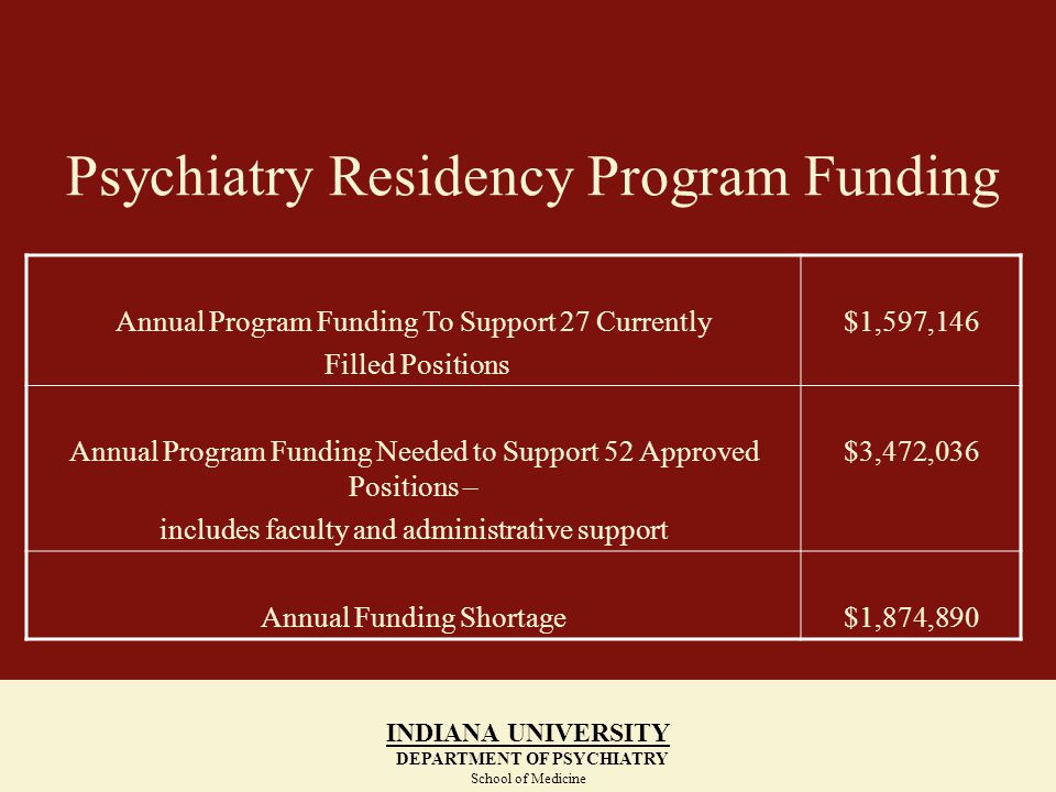 Psychiatry Residency Program Funding INDIANA UNIVERSITY DEPARTMENT OF PSYCHIATRY School of Medicine Annual Program Funding To Support 27 Currently Filled Positions $1,597,146 Annual Program Funding Needed to Support 52 Approved Positions – includes faculty and administrative support $3,472,036 Annual Funding Shortage$1,874,890