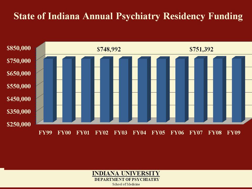 $748,992 INDIANA UNIVERSITY DEPARTMENT OF PSYCHIATRY School of Medicine