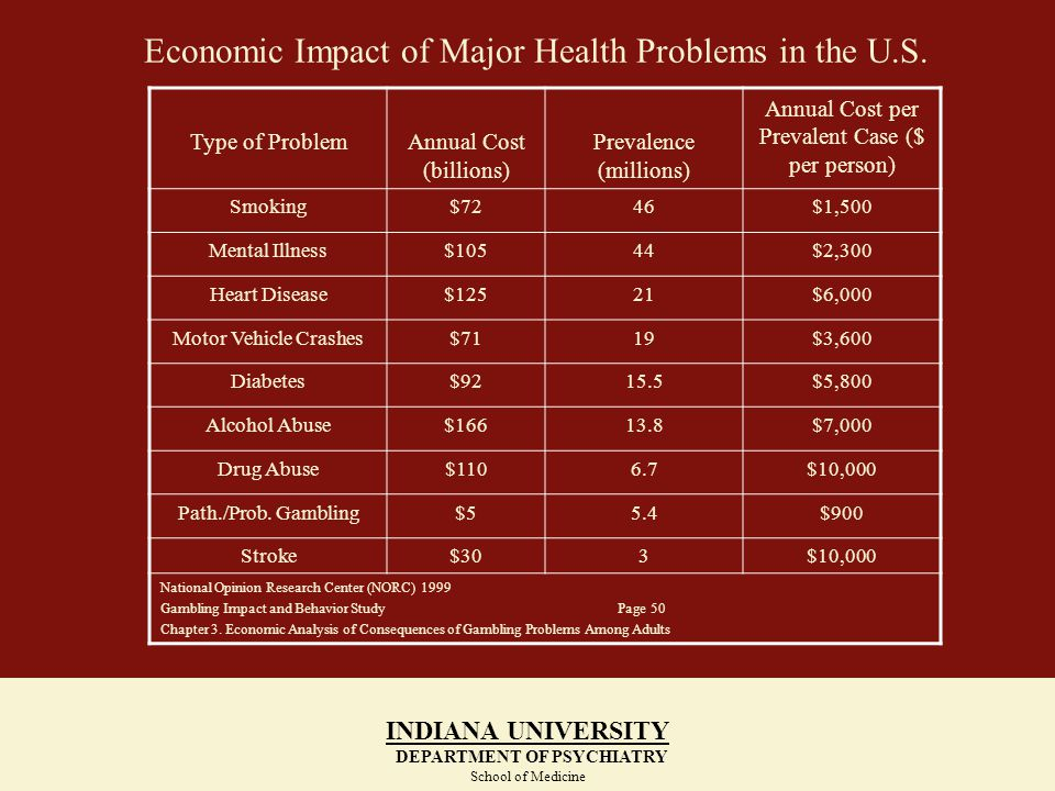 Economic Impact of Major Health Problems in the U.S. INDIANA UNIVERSITY DEPARTMENT OF PSYCHIATRY School of Medicine INDIANA UNIVERSITY DEPARTMENT OF P