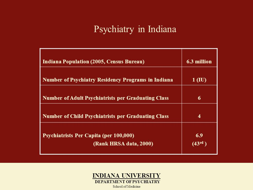 Psychiatry in Indiana INDIANA UNIVERSITY DEPARTMENT OF PSYCHIATRY School of Medicine INDIANA UNIVERSITY DEPARTMENT OF PSYCHIATRY School of Medicine Indiana Population (2005, Census Bureau)6.3 million Number of Psychiatry Residency Programs in Indiana1 (IU) Number of Adult Psychiatrists per Graduating Class6 Number of Child Psychiatrists per Graduating Class4 Psychiatrists Per Capita (per 100,000) (Rank HRSA data, 2000) 6.9 (43 rd )