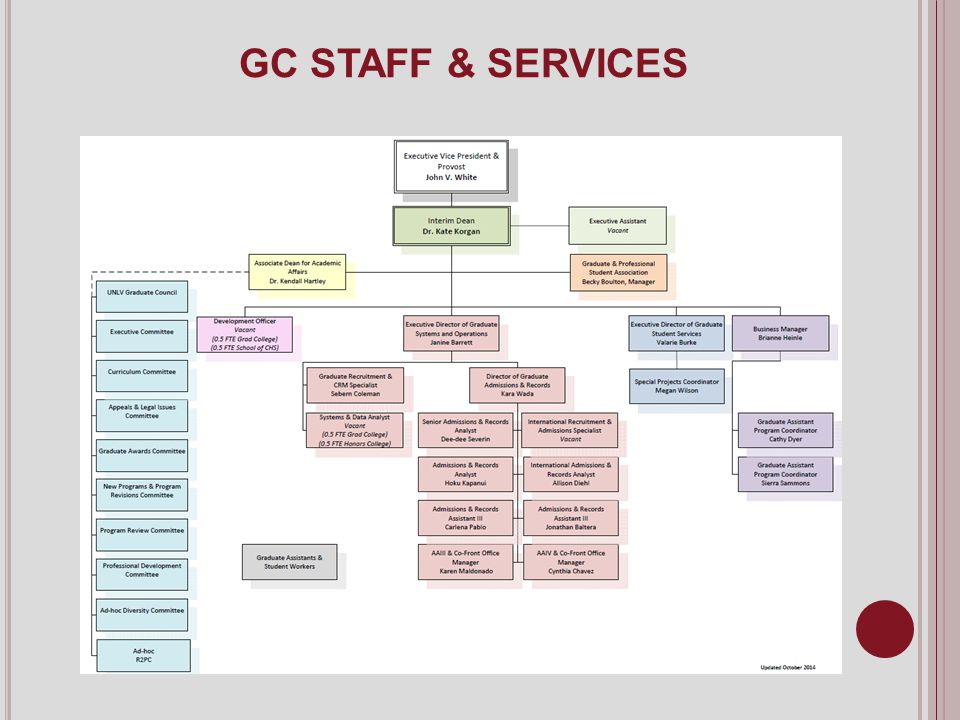 GC STAFF & SERVICES