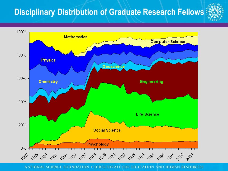 Disciplinary Distribution of Graduate Research Fellows