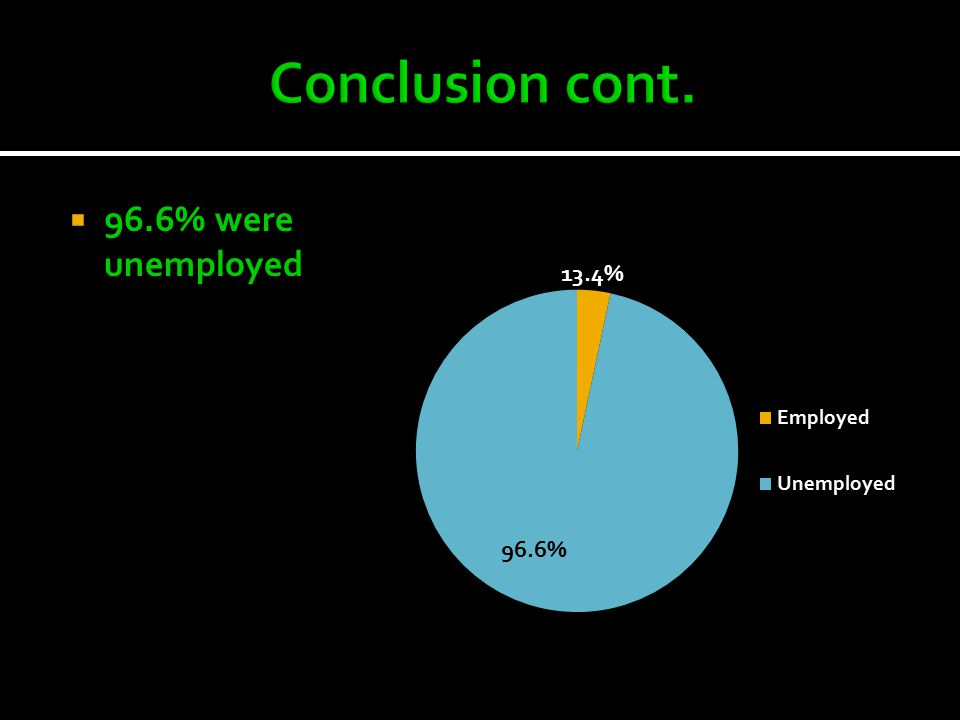  96.6% were unemployed
