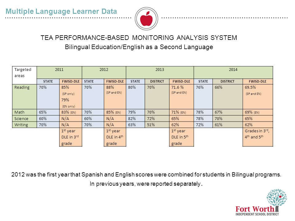 7 Multiple Language Learner Data TEA PERFORMANCE-BASED MONITORING ANALYSIS SYSTEM Bilingual Education/English as a Second Language 2012 was the first