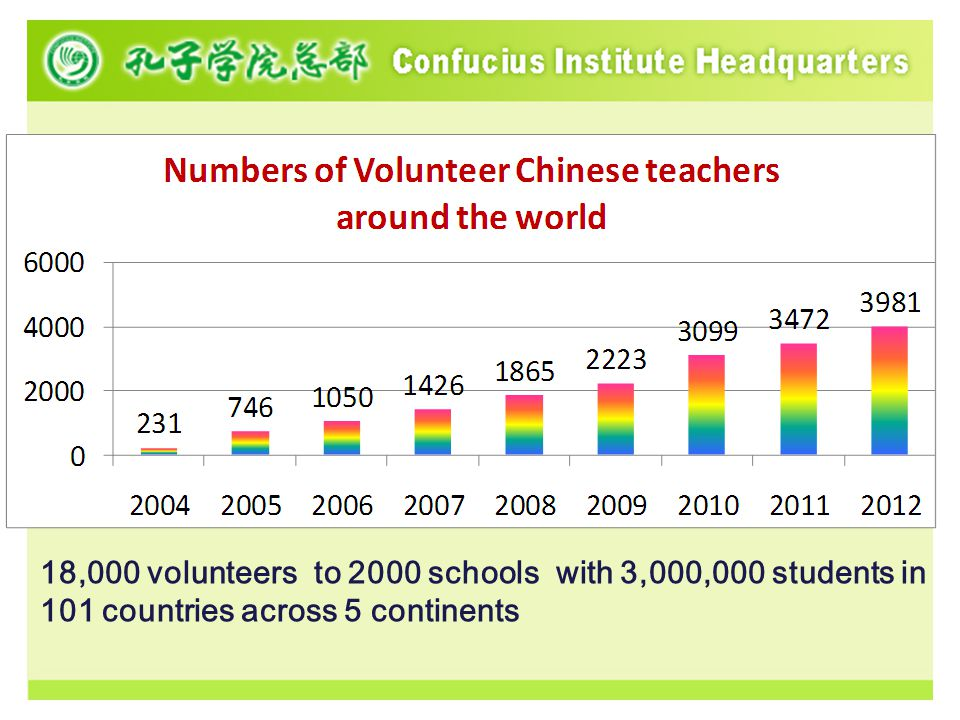 VCT program in the USA From 2005 to 2012, Hanban has sent more than 1700 volunteers to 38 states in the USA.