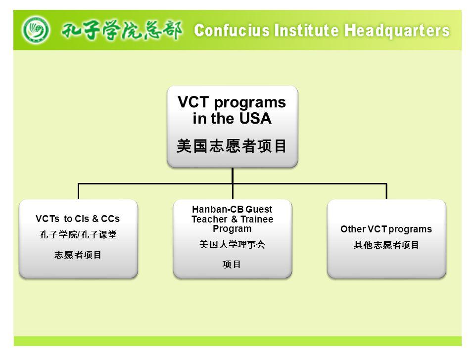 VCT programs in the USA 美国志愿者项目 VCTs to CIs & CCs 孔子学院 / 孔子课堂 志愿者项目 Hanban-CB Guest Teacher & Trainee Program 美国大学理事会 项目 Other VCT programs 其他志愿者项目