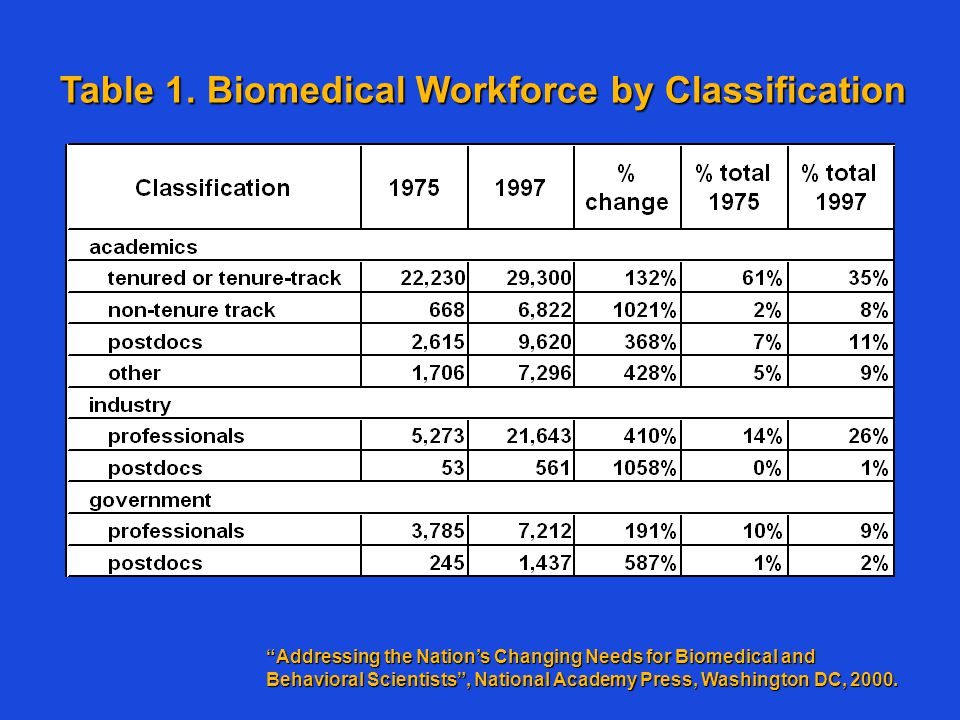 "Table 1. Biomedical Workforce by Classification ""Addressing the Nation's Changing Needs for Biomedical and Behavioral Scientists"", National Academy Pr"