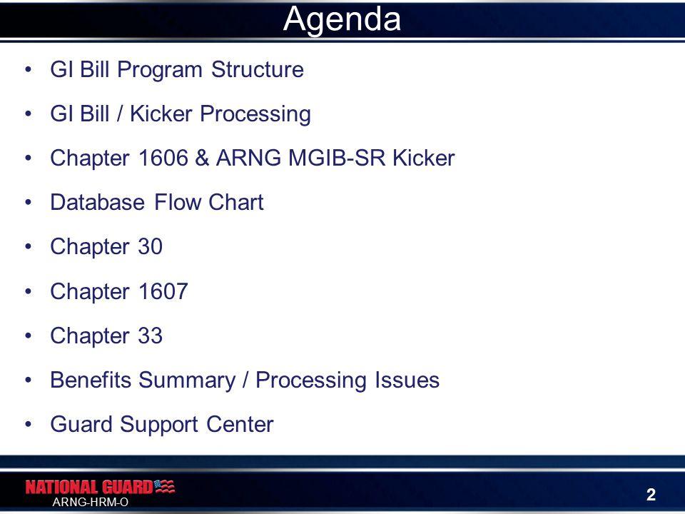 ARNG-HRM-O GI Bill Program Structure GI Bill / Kicker Processing Chapter 1606 & ARNG MGIB-SR Kicker Database Flow Chart Chapter 30 Chapter 1607 Chapter 33 Benefits Summary / Processing Issues Guard Support Center Agenda 2