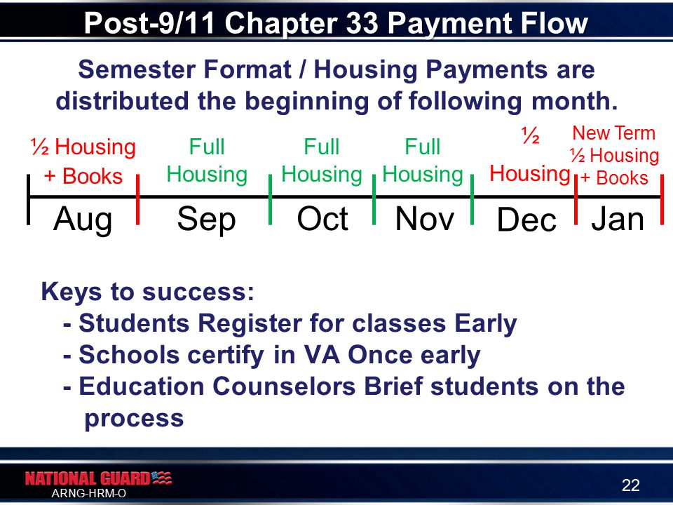 ARNG-HRM-O Semester Format / Housing Payments are distributed the beginning of following month.