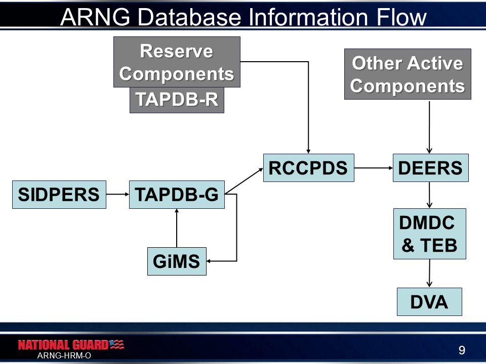 ARNG-HRM-O ARNG Database Information Flow SIDPERSTAPDB-G TAPDB-R RCCPDSDEERS DMDC & TEB DVA GiMS ReserveComponents Other Active Components 9