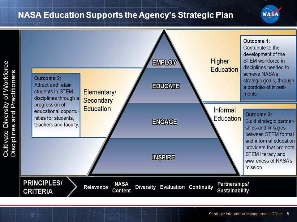 Strategic Integration Management Office 5 NASA Education Supports the Agency's Strategic Plan