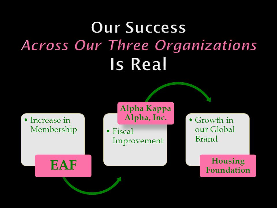 Increase in Membership EAF Fiscal Improvement Alpha Kappa Alpha, Inc. Growth in our Global Brand Housing Foundation