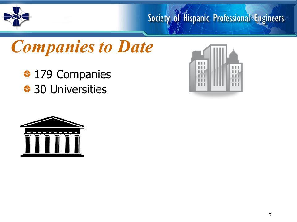7 Companies to Date 179 Companies 30 Universities