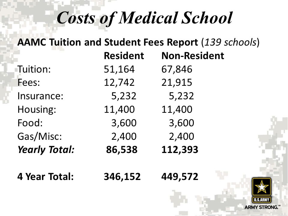Costs of Medical School AAMC Tuition and Student Fees Report (139 schools) ResidentNon-Resident Tuition:51,16467,846 Fees:12,74221,915 Insurance: 5,23