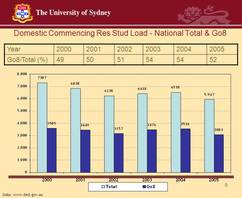 5 Domestic Commencing Res Stud Load - National Total & Go8 Year200020012002200320042005 Go8/Total (%)49505154 52 Data: www.dest.gov.au